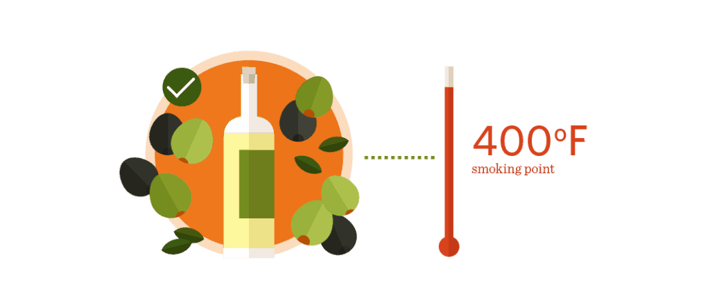 Olive Oil Has A Smoking Point of 400 Degrees
