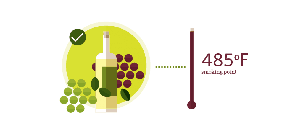 Grapeseed Oil Has A Smoking Point of 485 Degrees