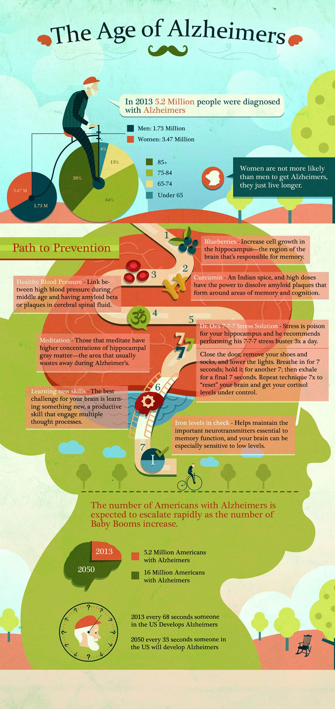 Age of Alzheimers Graphic