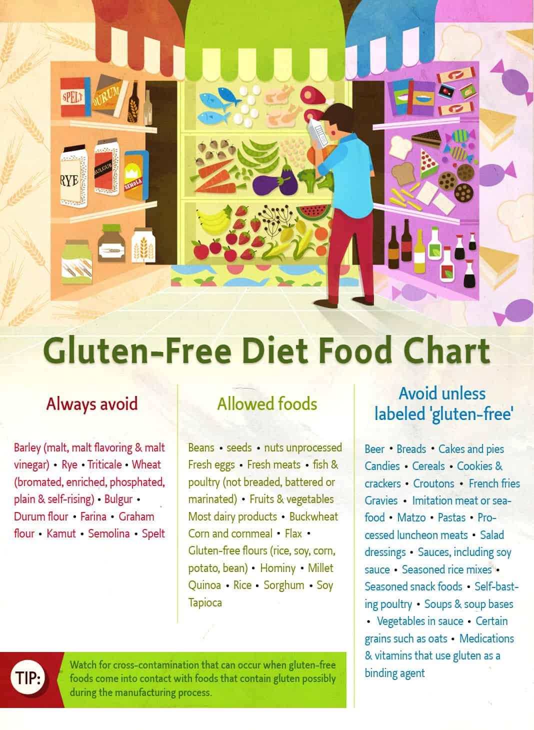 Gluten Free Food Guide