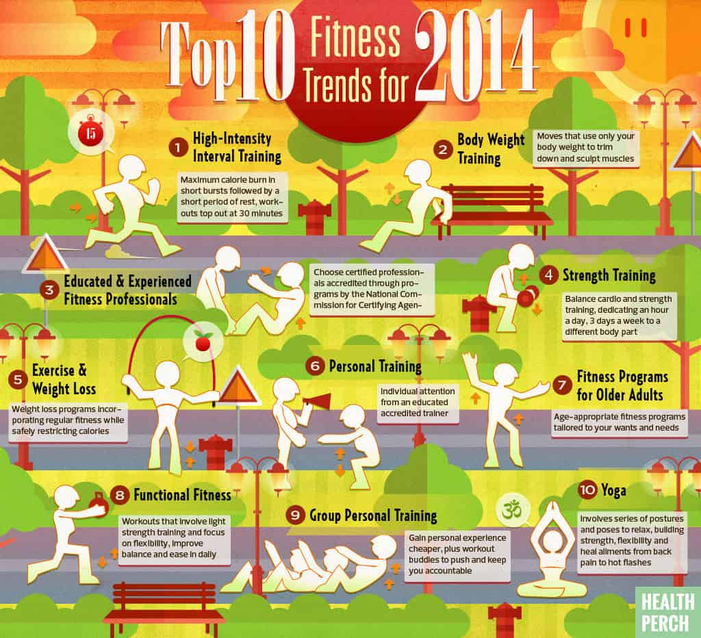 Top 10 Fitness Trends For 2014 - Exercises To Mix Up Your Workout Routine
