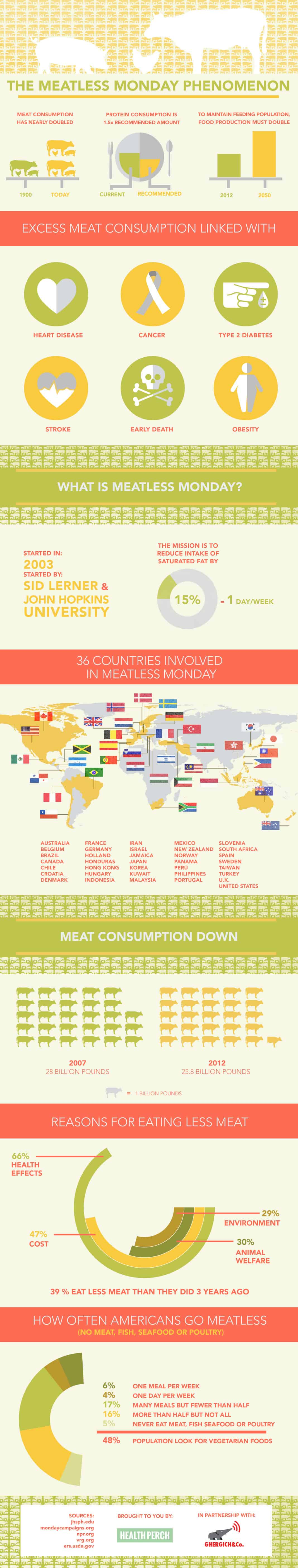Meatless Monday Infographic - Find out the history, countries involved and purpose of Meatless Monday