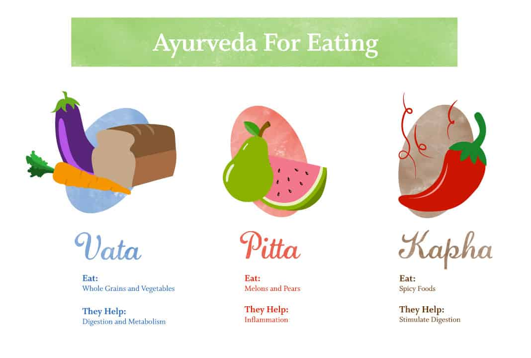 Are you Vata, Pitta, or Kapha? An Exploration of the Doshas
