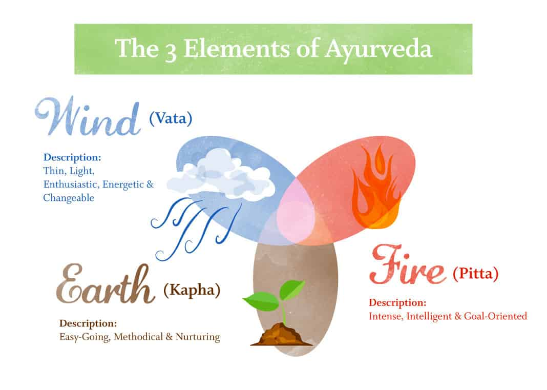 Ayurveda Beauty Routine Image