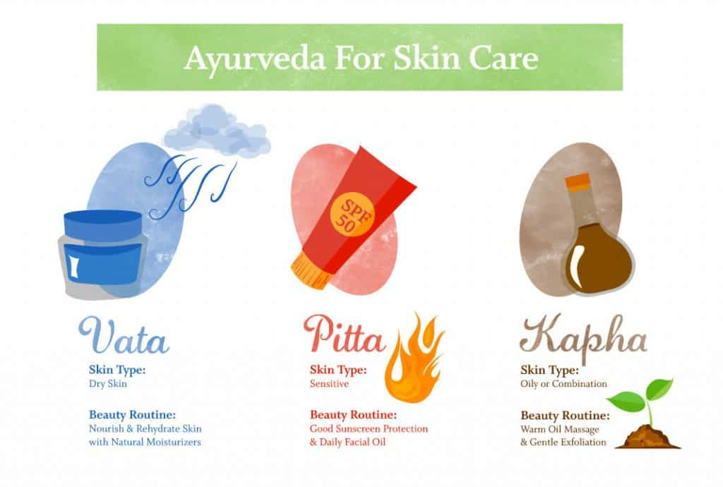 The Ayurvedic Approach To Beauty - Skin Care The Ayurvdic Way