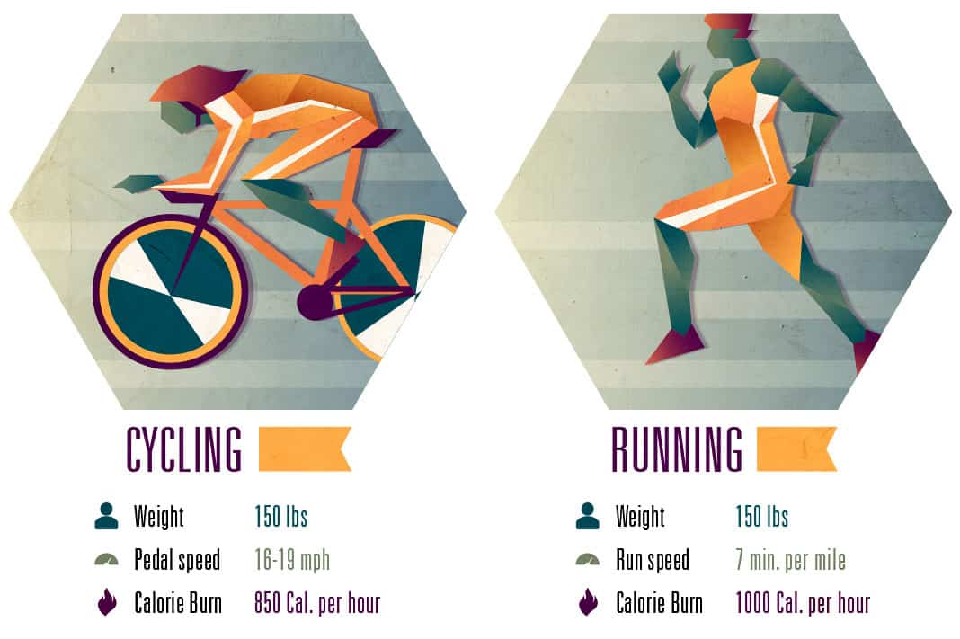 Is Cycling Better than Running? Compare these two cardio exercises and their caloric burn