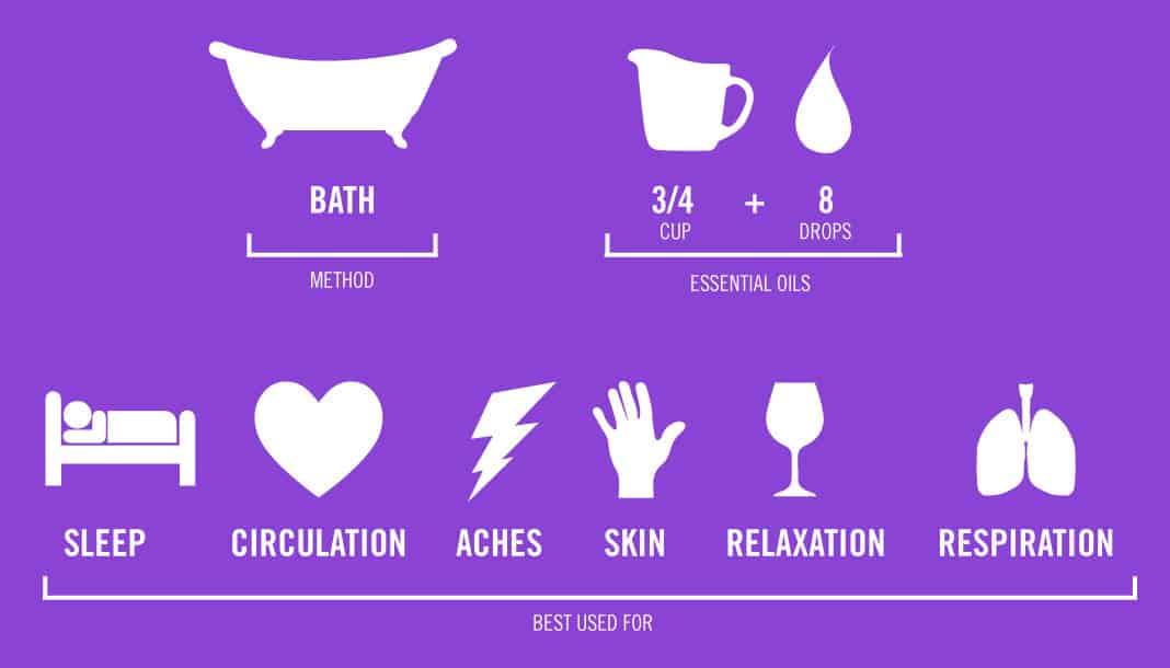 A Guide To Essential Oils: Bath