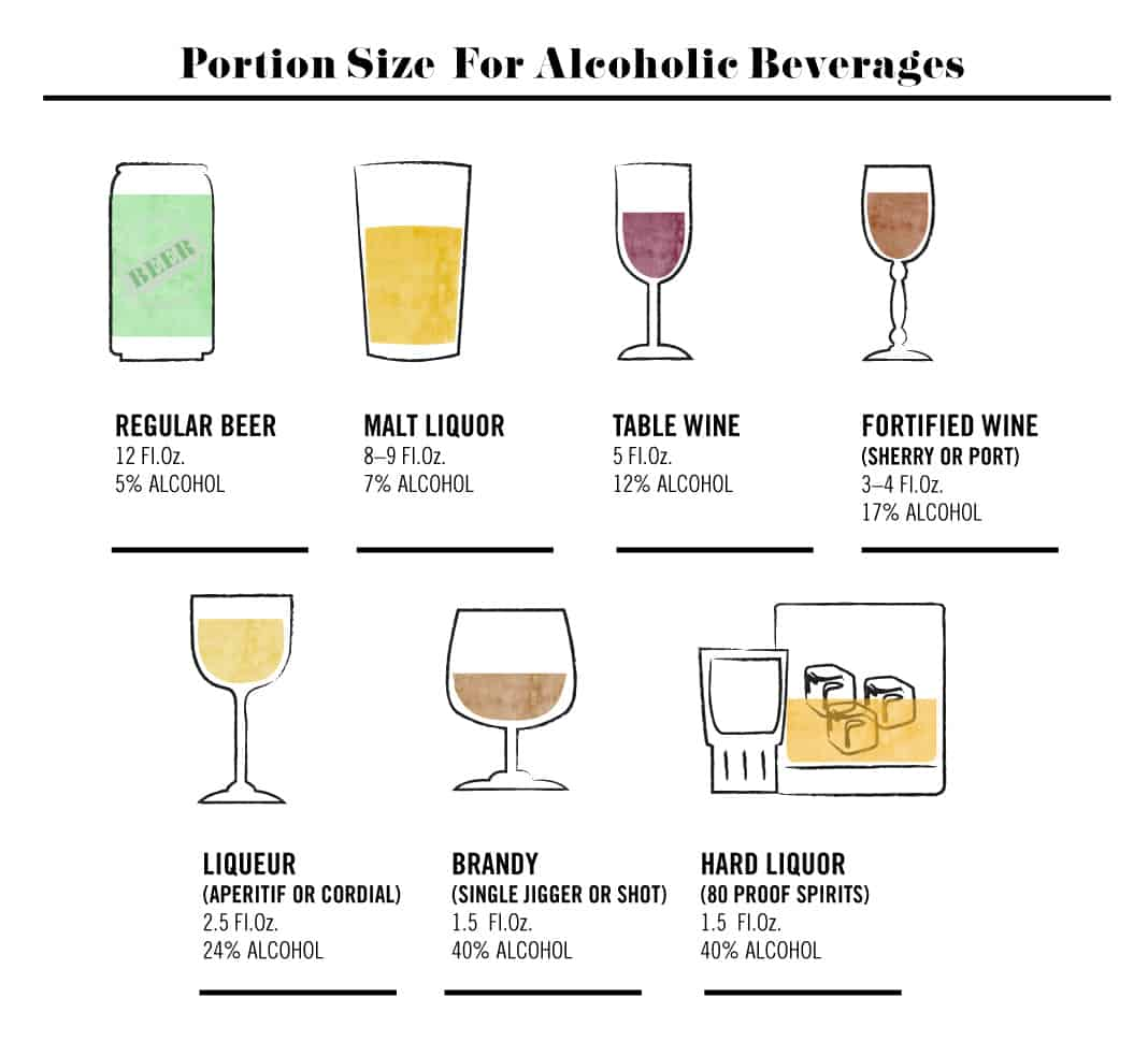 Portion Size For Alcoholic Beverages