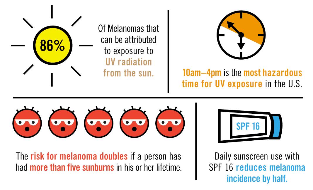 Summer Skin Care Statistics