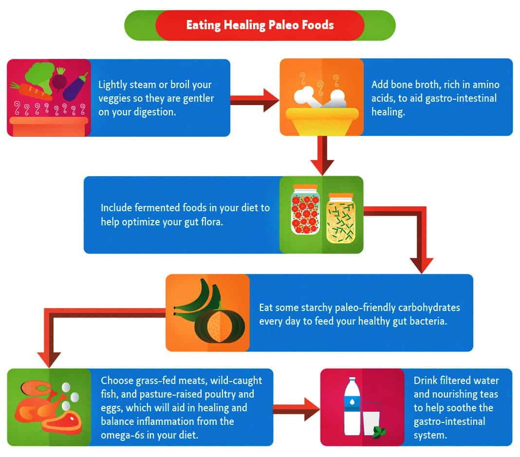 Eating Healing Paleo Foods for IBS