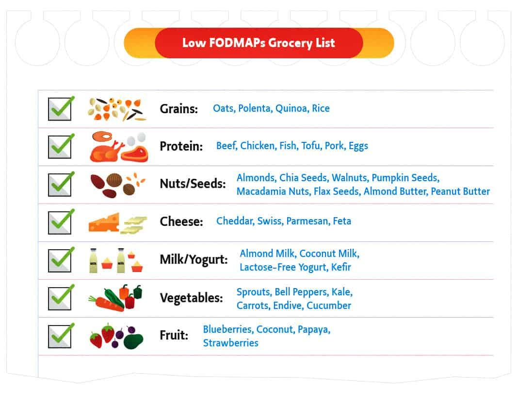 Low FODMAPs Grocery List Paleo and IBS