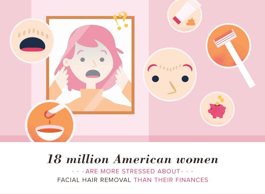 Stress of Facial Hair Removal