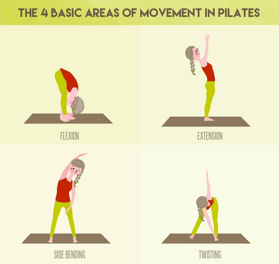 pilates movement - latihan pilates