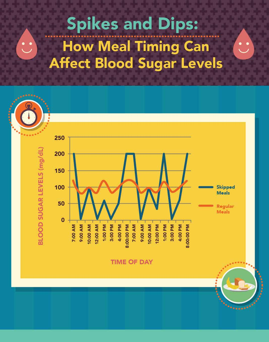 How Meal Timing Can Affect Blood Sugar Levels