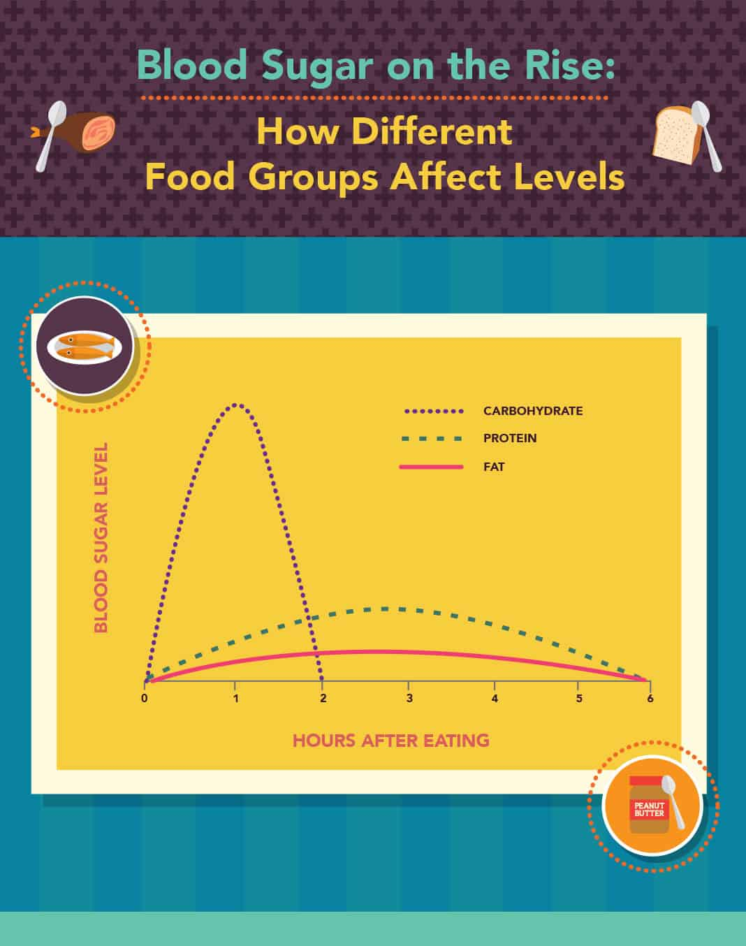 How Different Food Groups Affect Levels