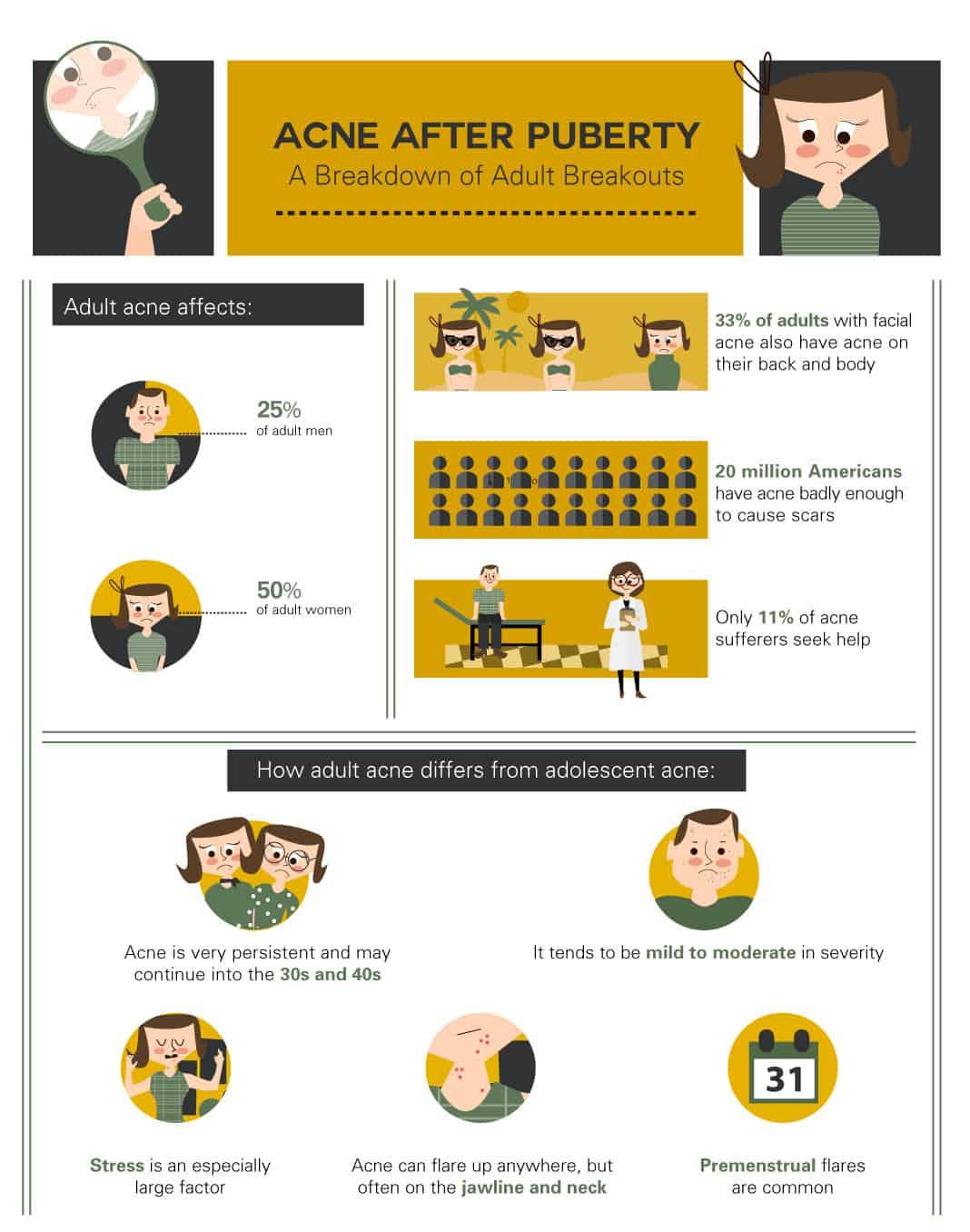 A Breakdown of Adult Breakouts