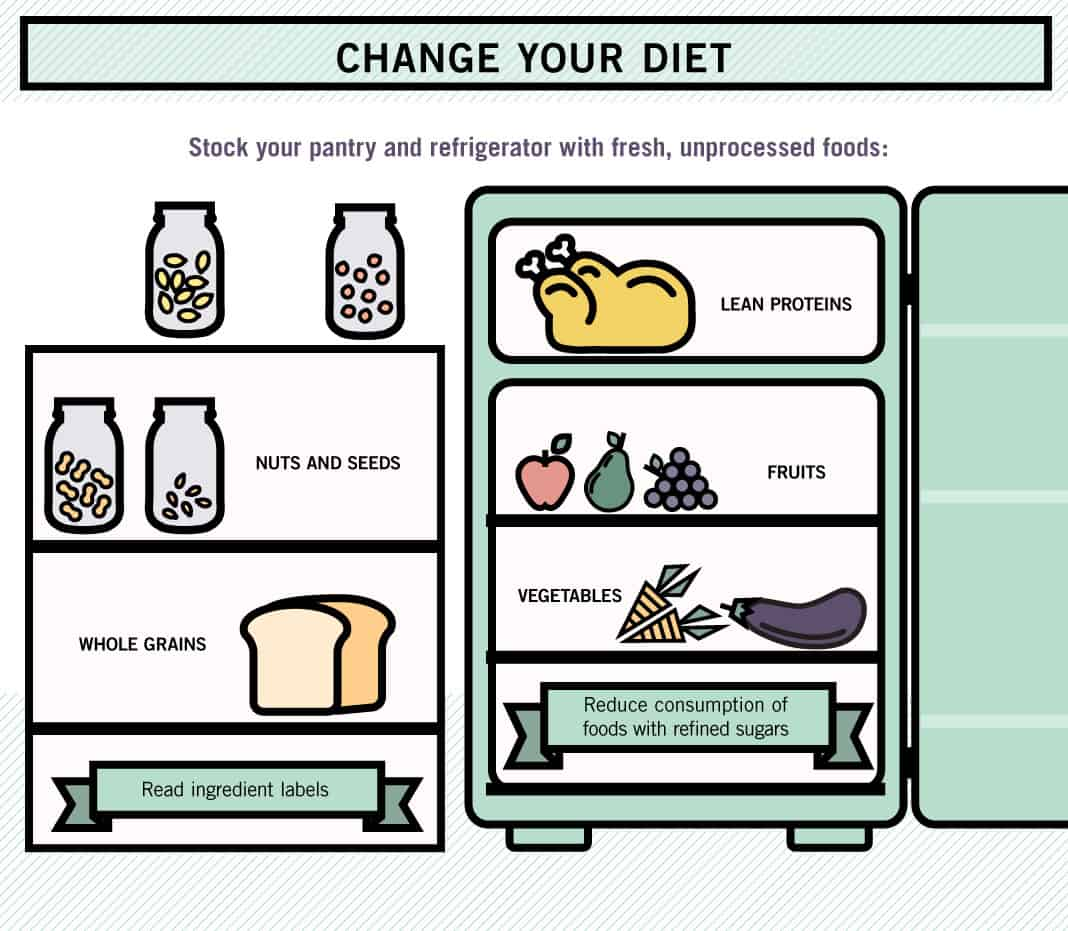Change Your Diet