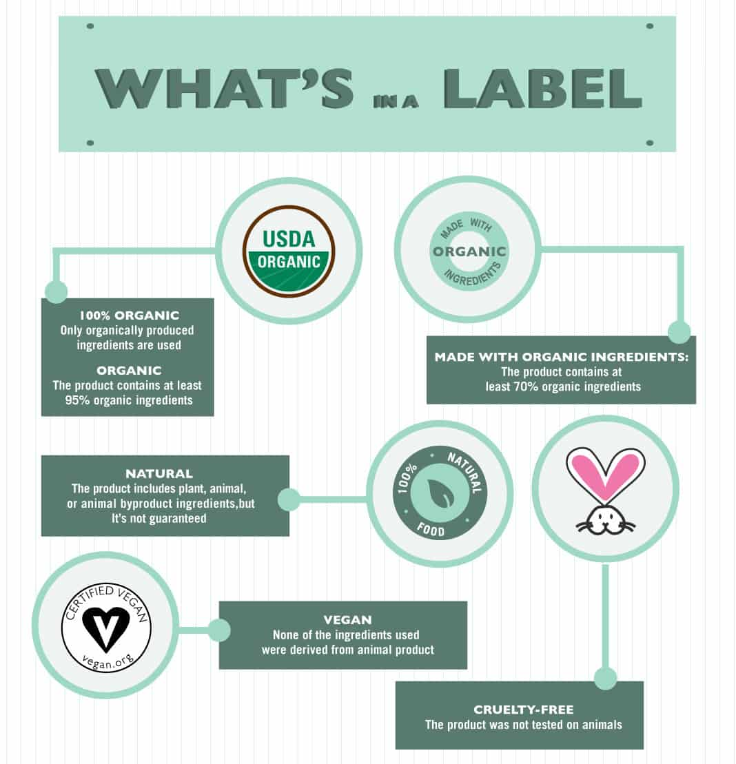 What's In a Label