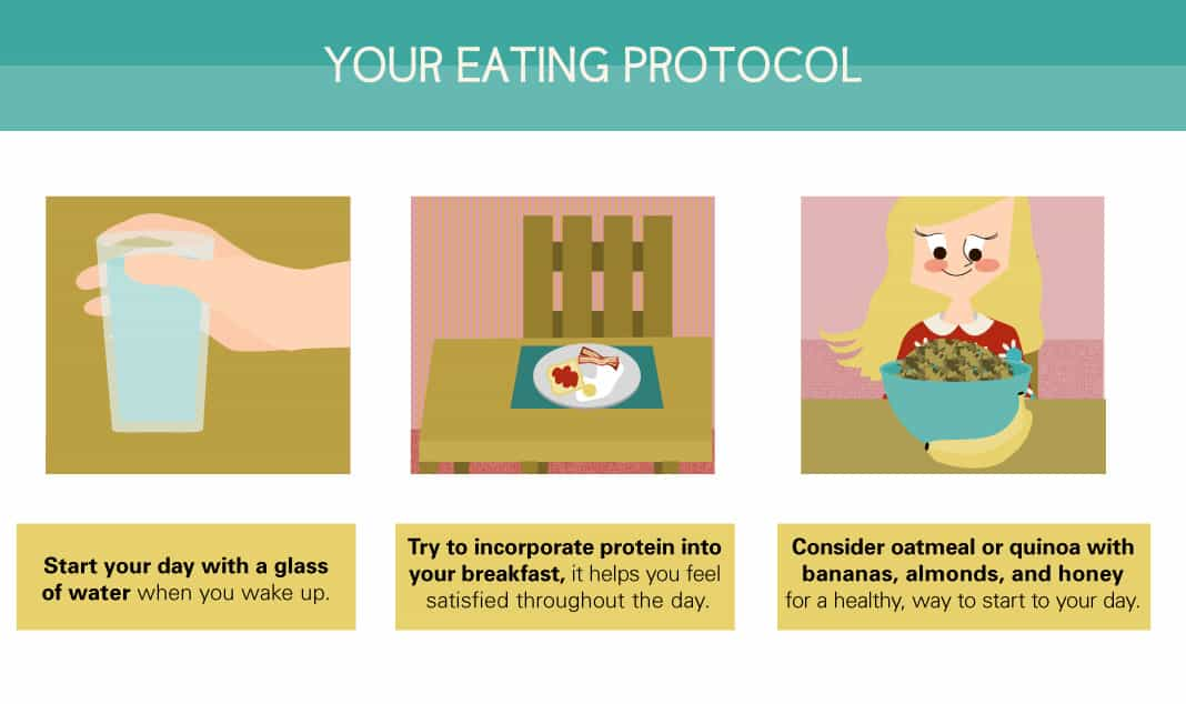 Your Eating Protocol