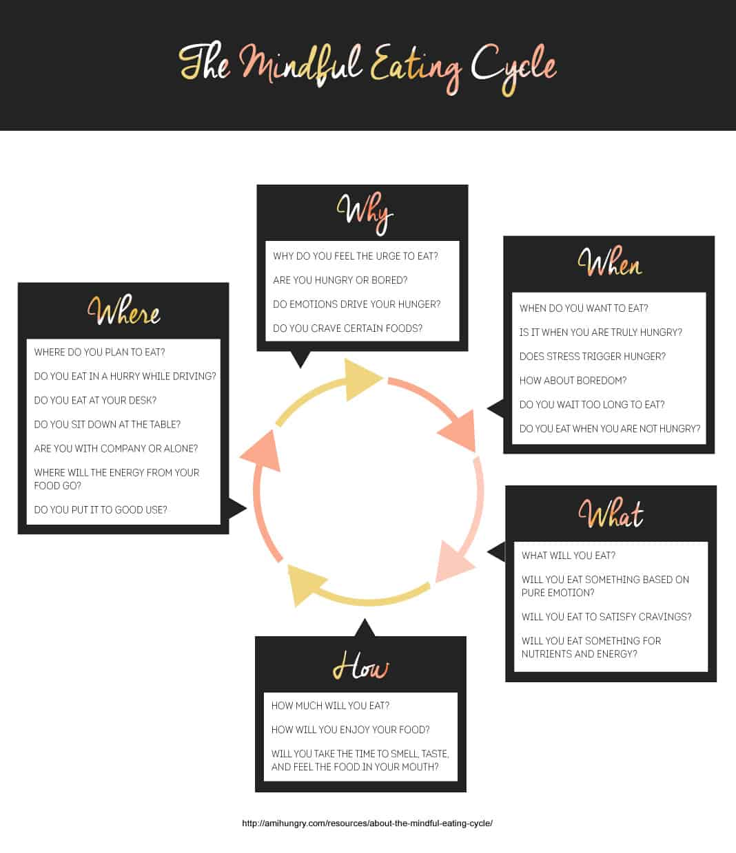 The Mindful Eating Cycle