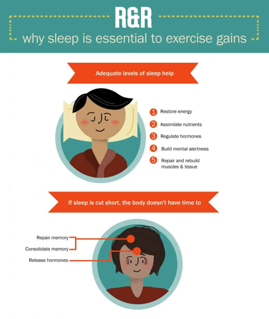 R&R why sleep is essential to exercise gains