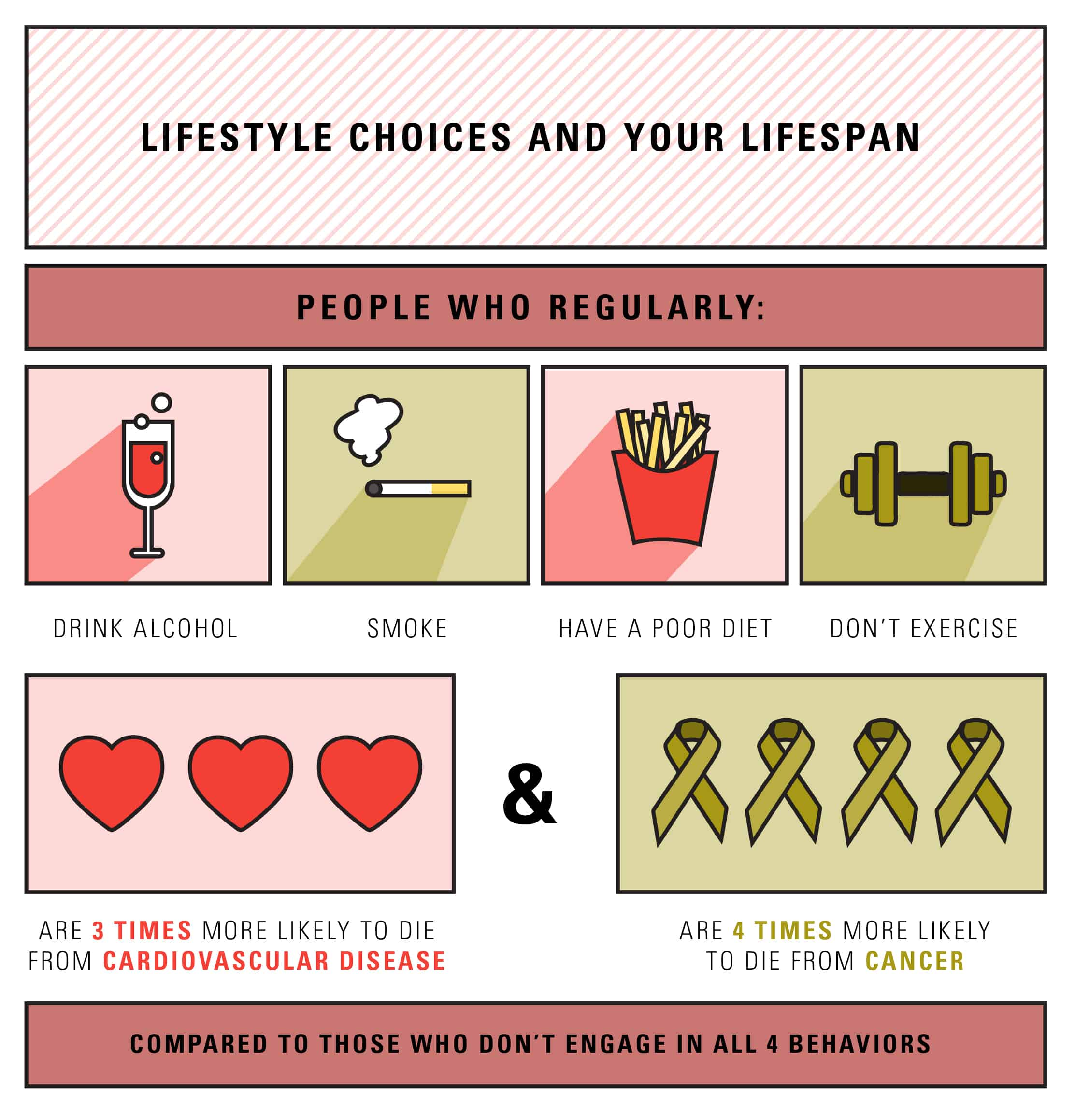 LIFESTYLE CHOICES AND YOUR LIFESPAN