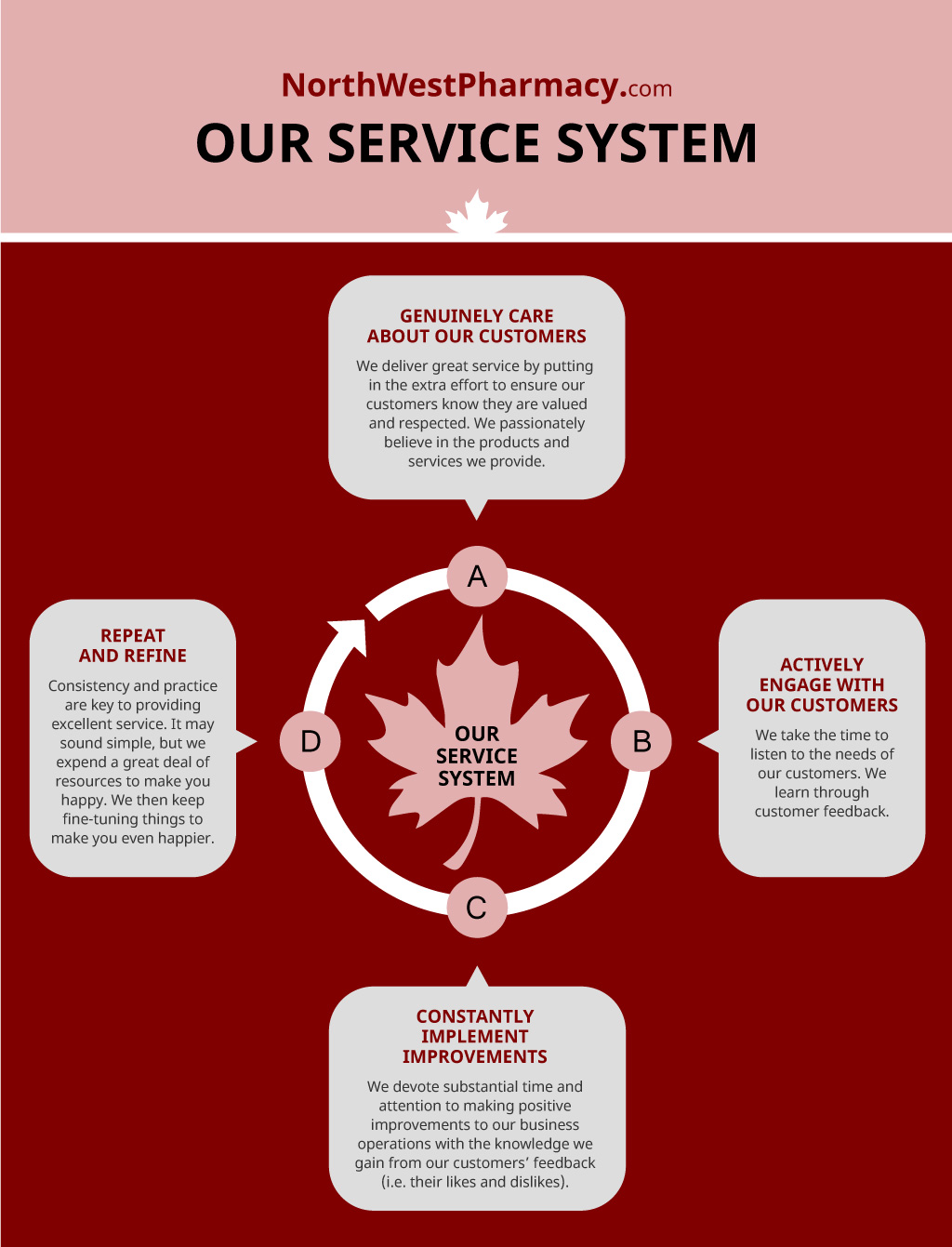 Our Service System